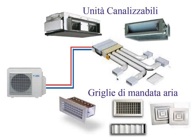 Climatizzazione termoidraulica casa del condizionatore - Riscaldamento aria canalizzata ...