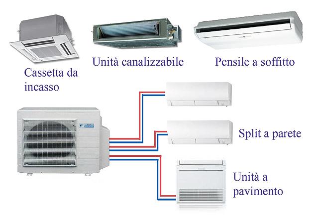 Climatizzazione termoidraulica casa del condizionatore for Impianto condizionamento canalizzato
