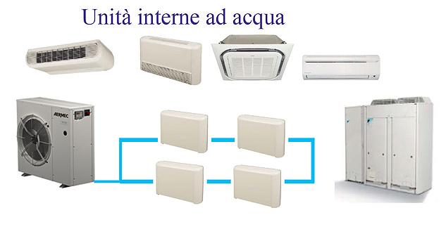 Climatizzazione termoidraulica casa del condizionatore for Caldaia ad acqua di plastica
