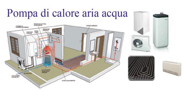 Climatizzazione termoidraulica casa del condizionatore - Condizionatore perde acqua dentro casa ...