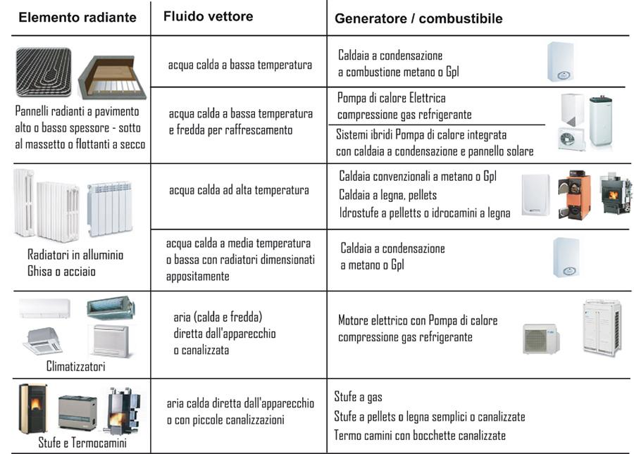 Pannello Solare Con Riscaldamento A Pavimento : Impianti di riscaldamento a radiatori o con pannelli